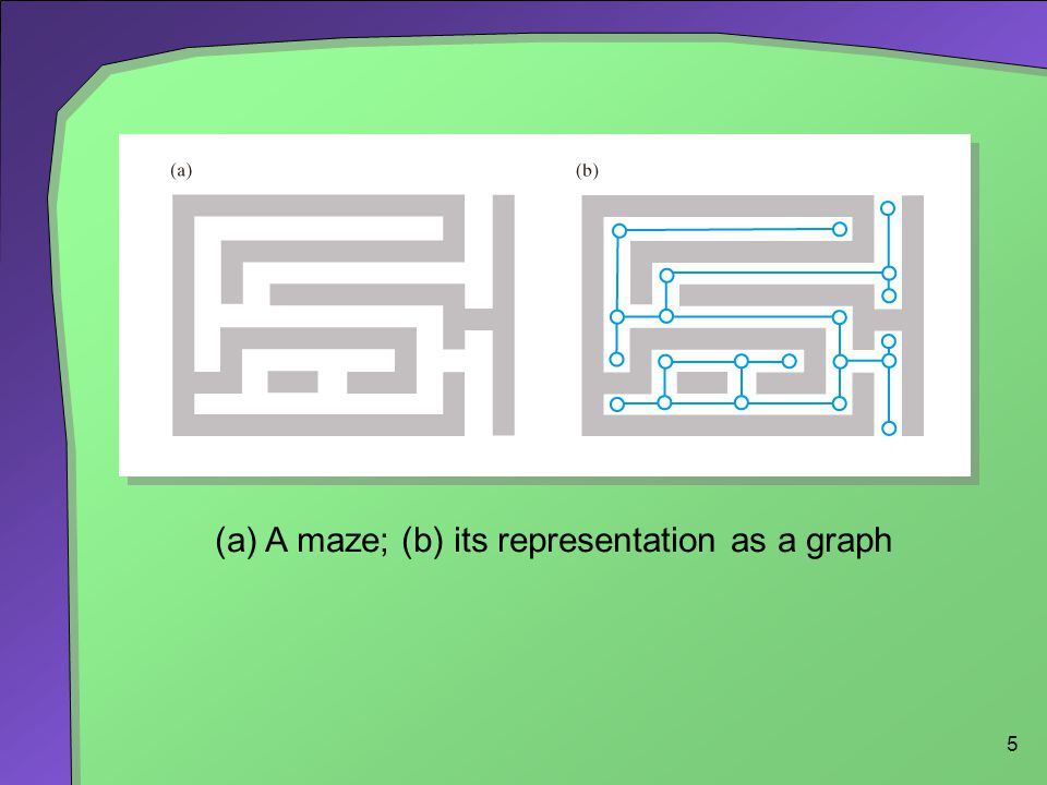 5 (a) A maze; (b) its representation as a graph