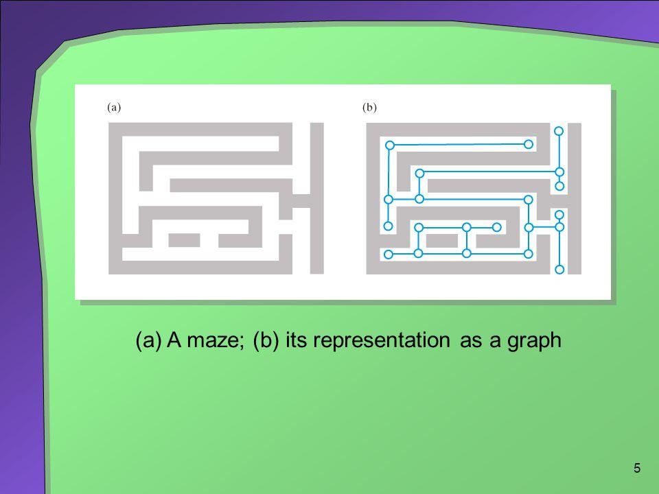 16 Depth-First Traversal Visits a vertex, then A neighbor of the vertex, A neighbor of the neighbor, Etc.