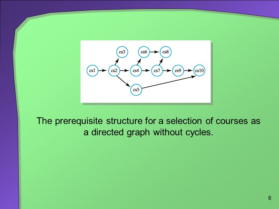 6 The prerequisite structure for a selection of courses as a directed graph without cycles.