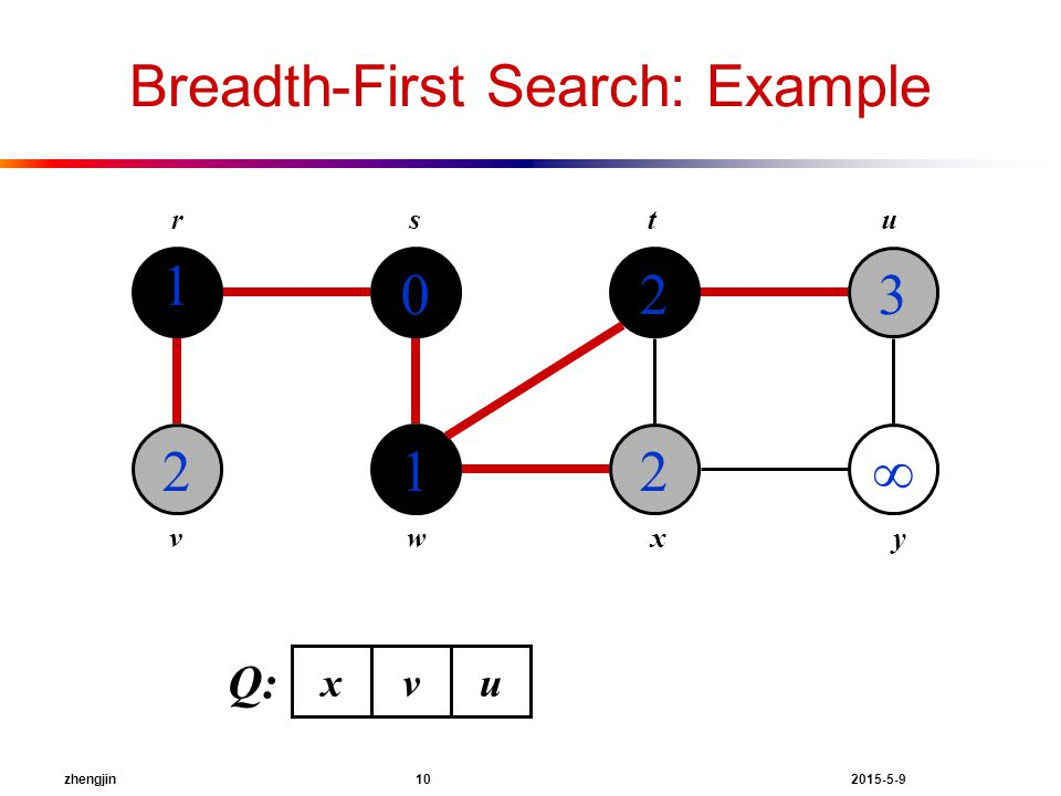 zhengjin 10 2015-5-9 Breadth-First Search: Example 1 2 0 1 2 2 3  rstu vwxy Q: xvu