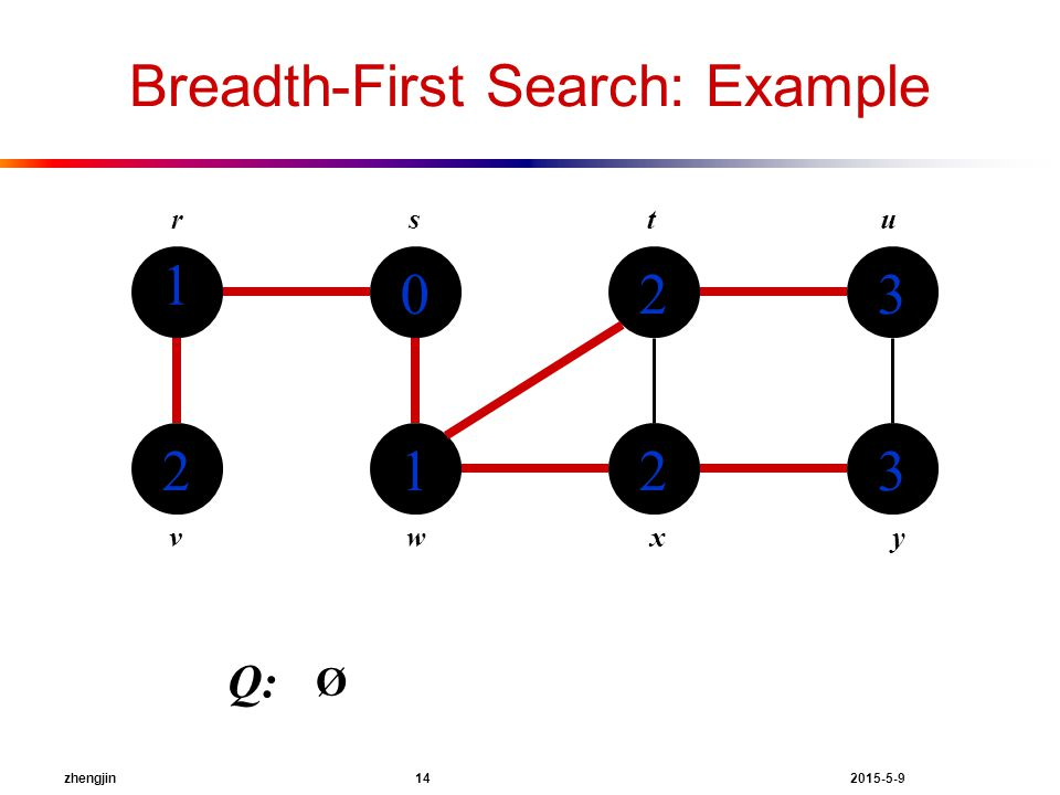 zhengjin 14 2015-5-9 Breadth-First Search: Example 1 2 0 1 2 2 3 3 rstu vwxy Q: Ø