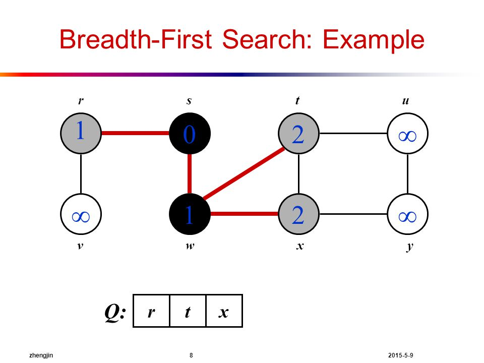zhengjin 8 2015-5-9 Breadth-First Search: Example 1  0 1 2 2   rstu vwxy r Q: tx