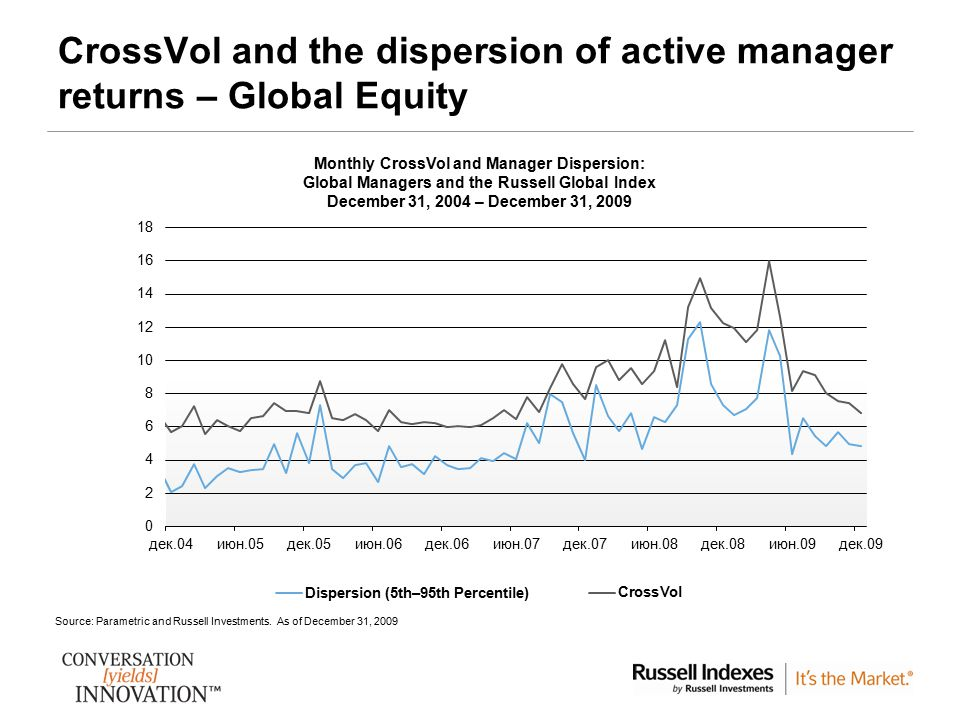 10 CrossVol and the dispersion of active manager returns – Global Equity Source: Parametric and Russell Investments. As of December 31, 2009 Monthly C