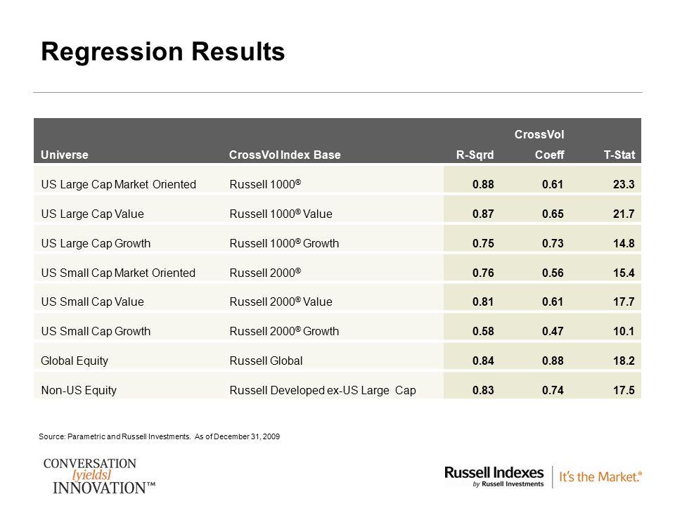 11 Regression Results CrossVol UniverseCrossVol Index BaseR-SqrdCoeffT-Stat US Large Cap Market OrientedRussell 1000 ® 0.880.6123.3 US Large Cap Value