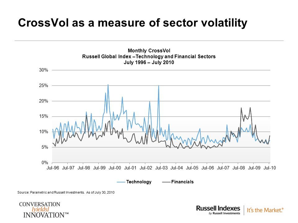 6 CrossVol as a measure of sector volatility Source: Parametric and Russell Investments. As of July 30, 2010 Monthly CrossVol Russell Global Index –Te