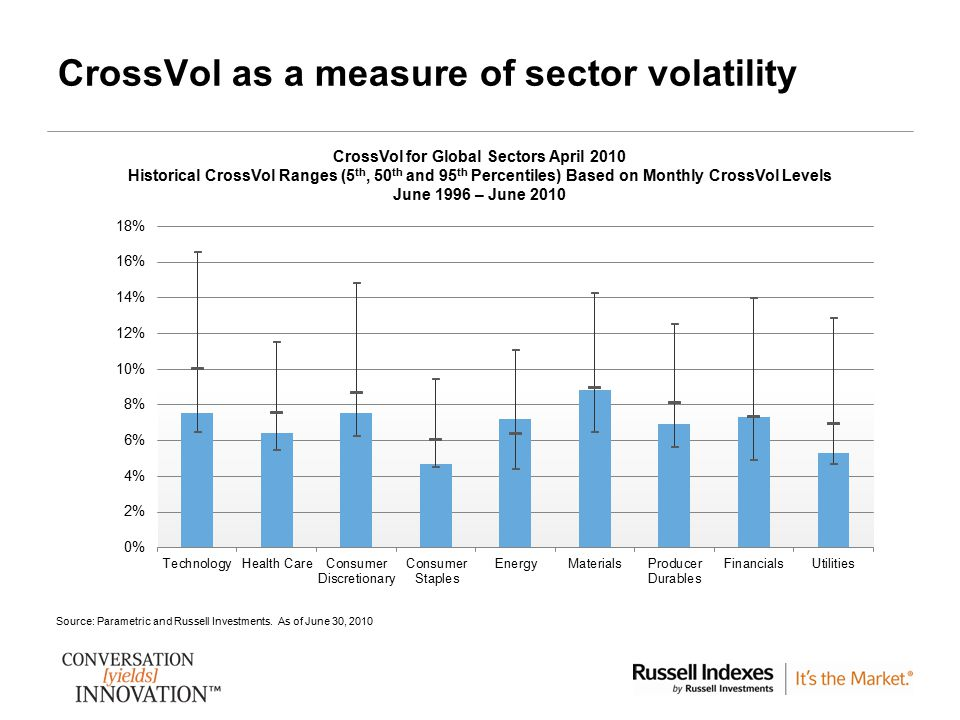 CrossVol as a measure of sector volatility 7 Source: Parametric and Russell Investments. As of June 30, 2010 CrossVol for Global Sectors April 2010 Hi