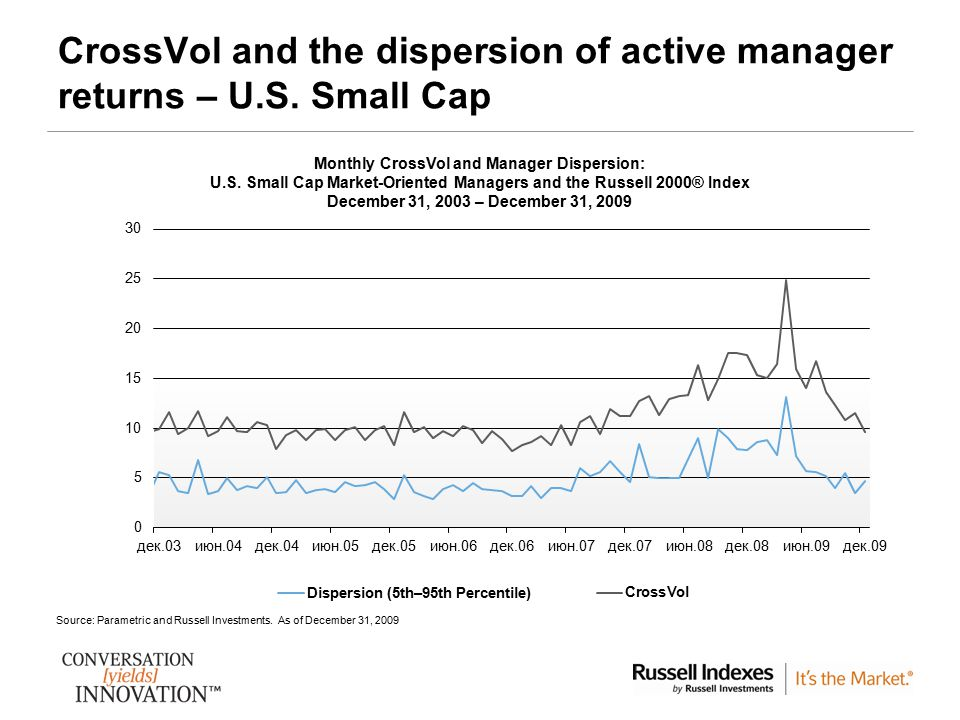 9 CrossVol and the dispersion of active manager returns – U.S.