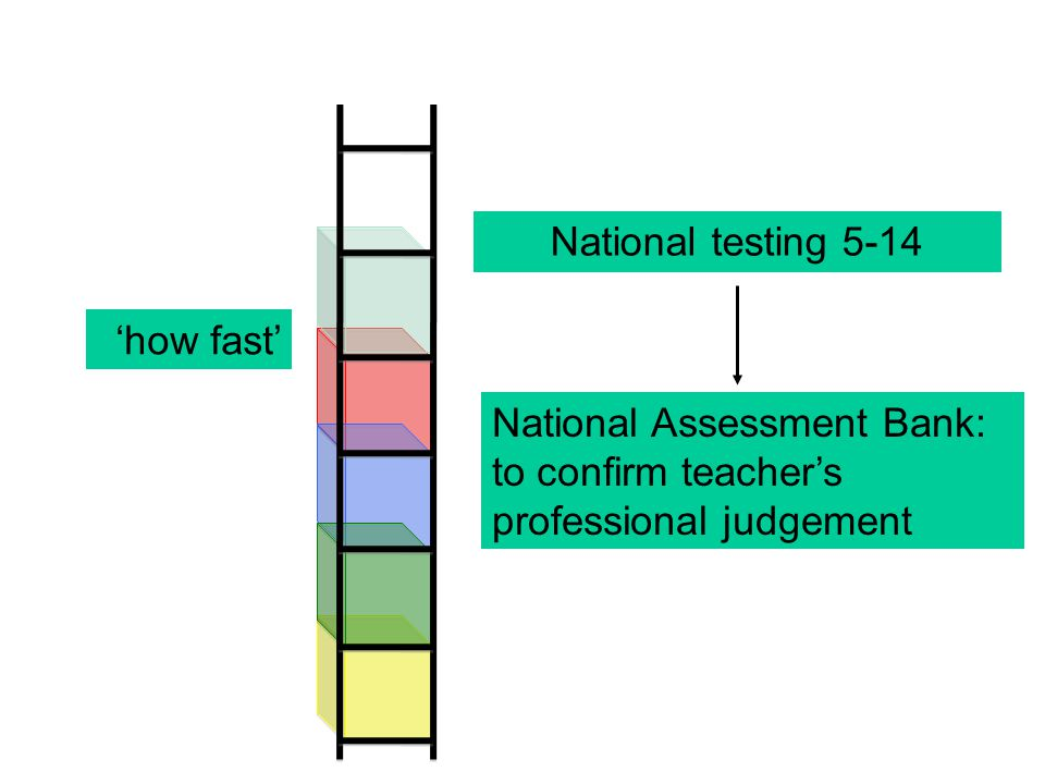 National testing 5-14 National Assessment Bank: to confirm teacher's professional judgement 'how fast'