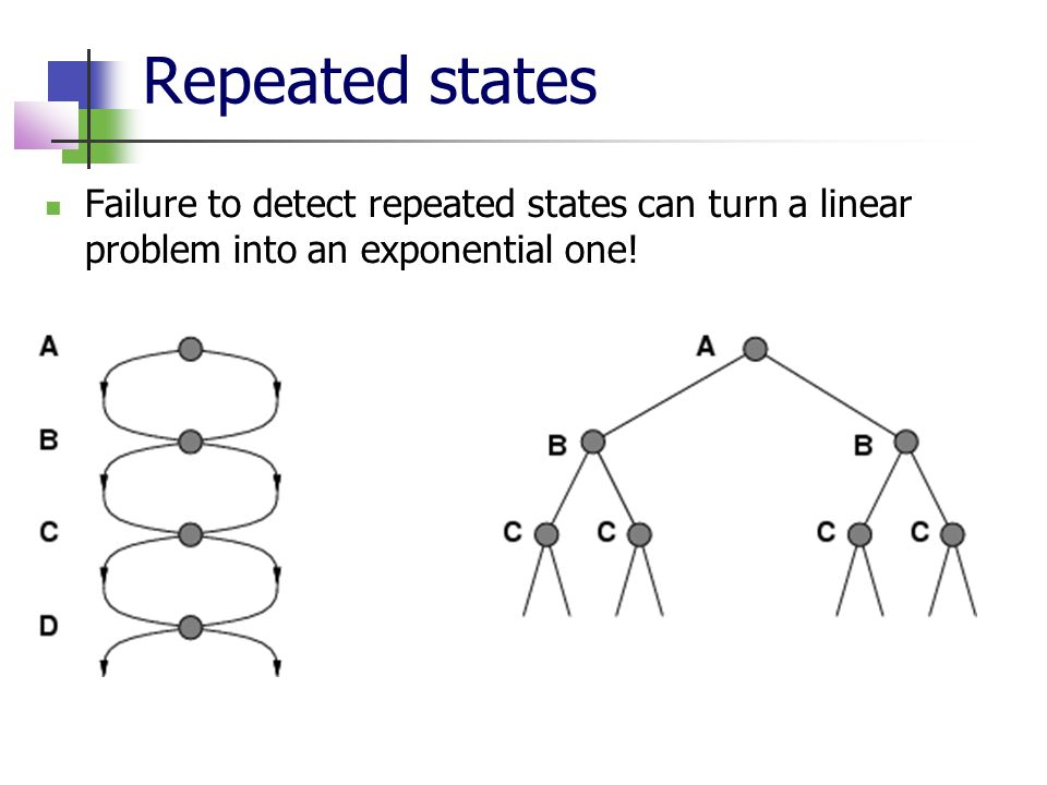 Repeated states Failure to detect repeated states can turn a linear problem into an exponential one!