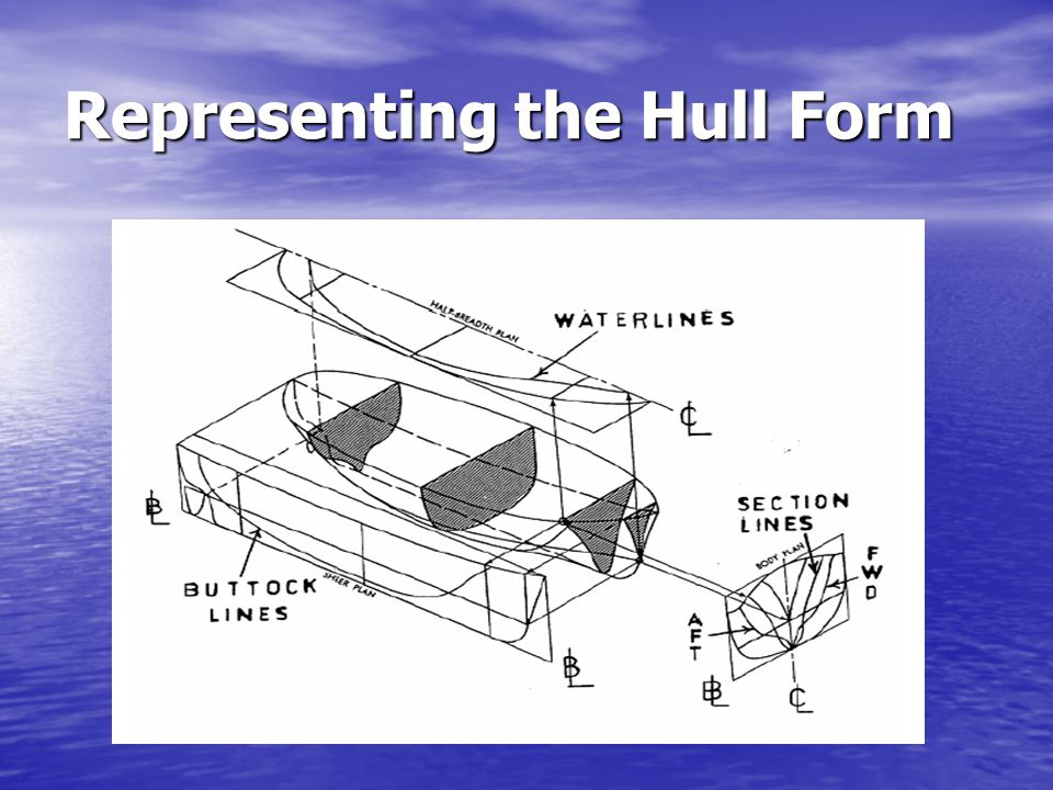 Representing the Hull Form