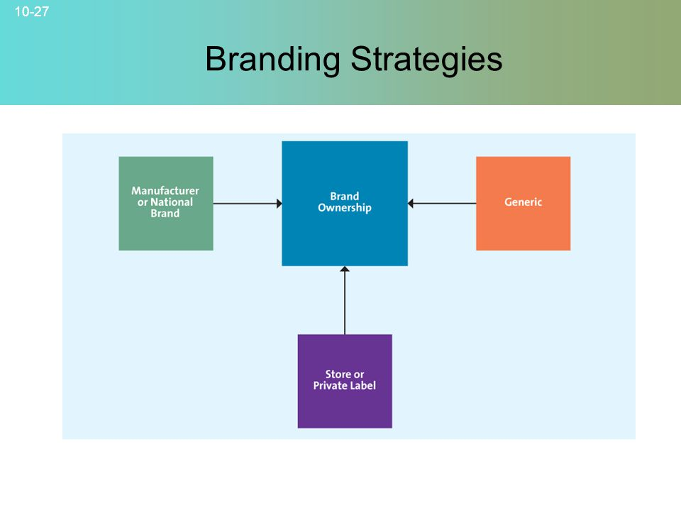 10-27 Branding Strategies © 2007 McGraw-Hill Companies, Inc., McGraw-Hill/Irwin