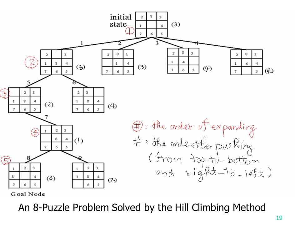 19 An 8-Puzzle Problem Solved by the Hill Climbing Method