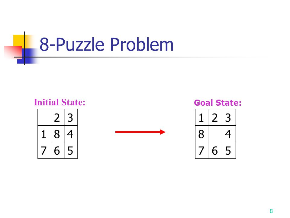 8 8-Puzzle Problem Initial State: 23 184 765 Goal State: 123 84 765