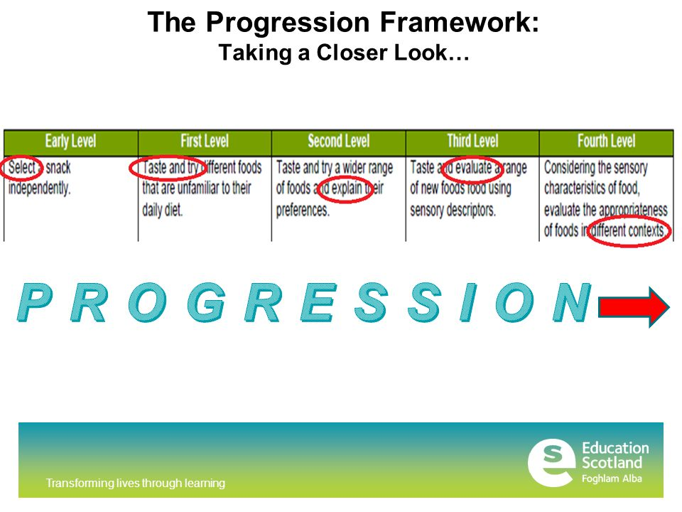 Transforming lives through learning The Progression Framework: Taking a Closer Look…