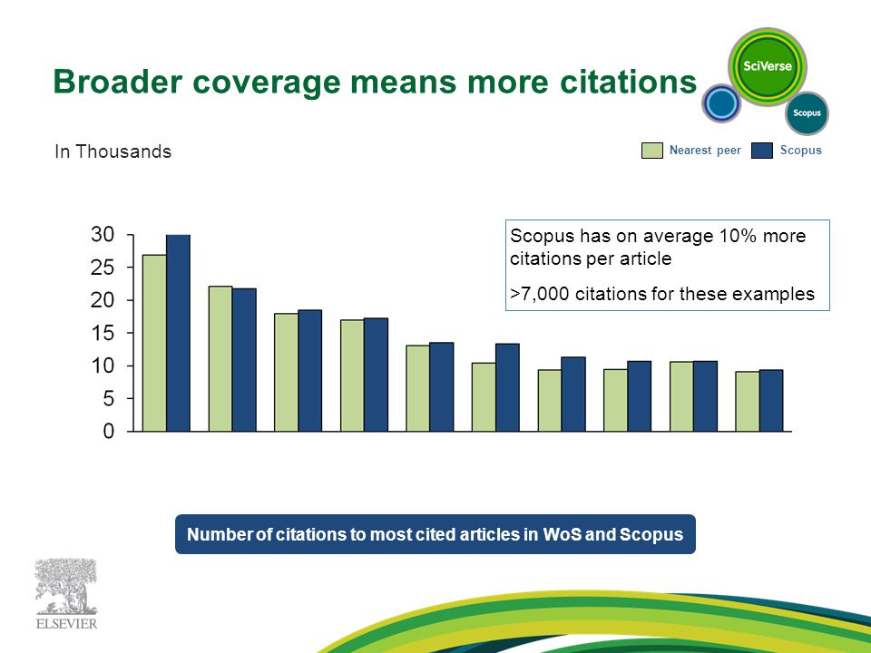 Broader coverage means more citations Number of citations to most cited articles in WoS and Scopus Scopus has on average 10% more citations per article >7,000 citations for these examples In Thousands Nearest peerScopus