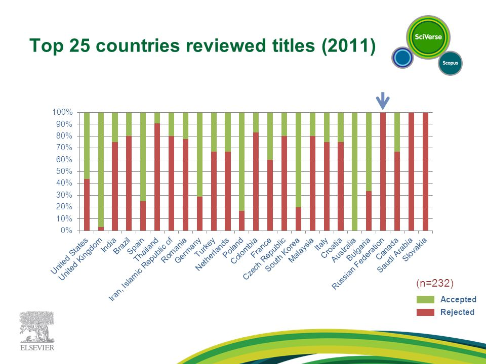 Top 25 countries reviewed titles (2011) Rejected Accepted (n=232)