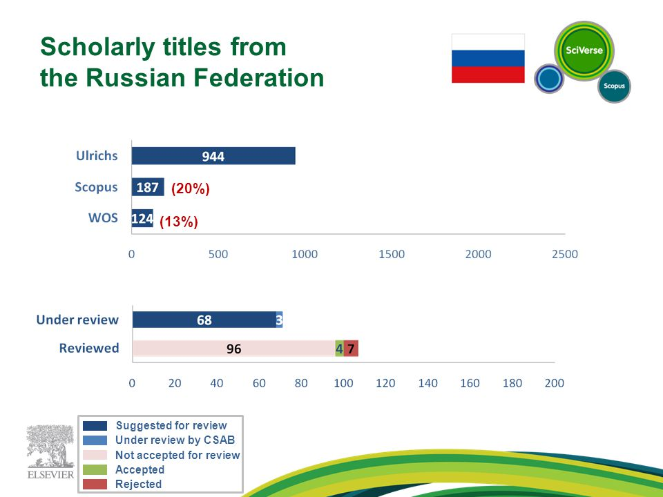 Scholarly titles from the Russian Federation (20%) (13%) Under review by CSAB Suggested for review Accepted Not accepted for review Rejected