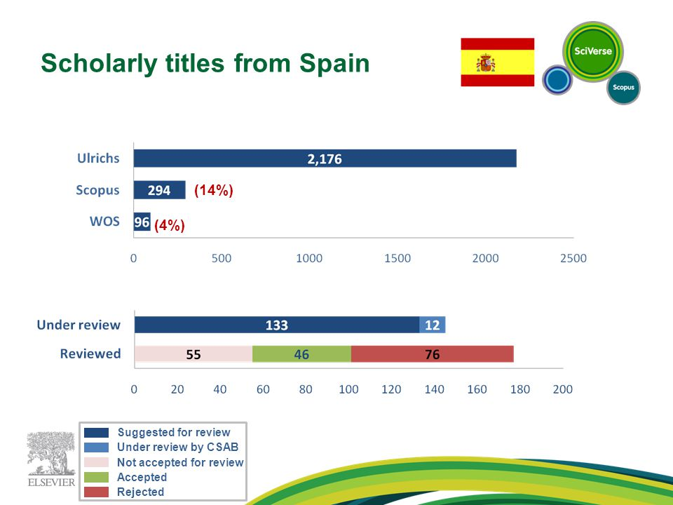 Scholarly titles from Spain (14%) (4%) Under review by CSAB Suggested for review Accepted Not accepted for review Rejected