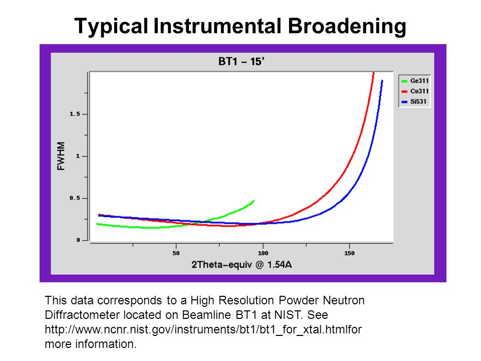 Typical Instrumental Broadening This data corresponds to a High Resolution Powder Neutron Diffractometer located on Beamline BT1 at NIST. See http://w