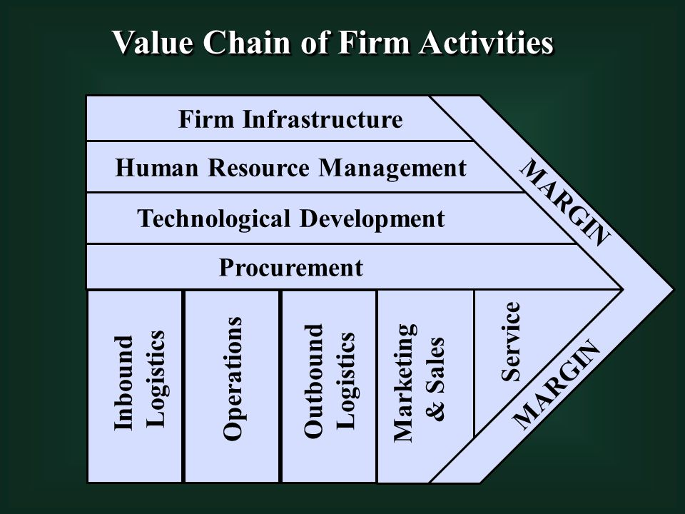 Technological Development Human Resource Management Firm Infrastructure Procurement Inbound Logistics Operations Outbound Logistics Marketing & Sales