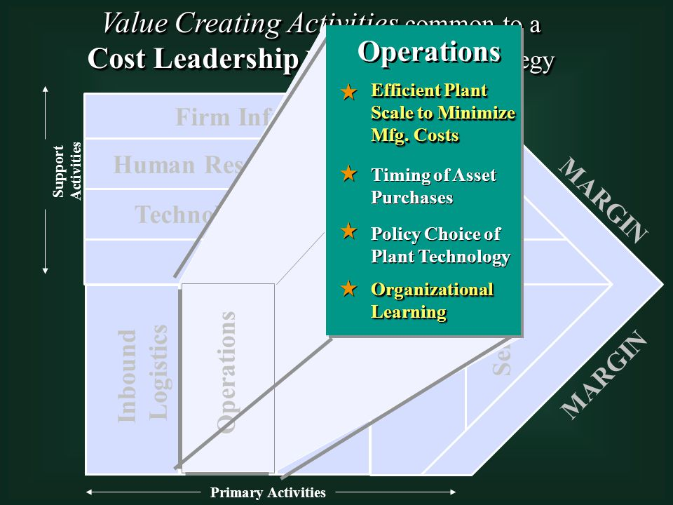 Value Creating Activities common to a Cost Leadership Business Level Strategy Value Creating Activities common to a Cost Leadership Business Level Strategy Primary Activities Support Activities Technological Development Human Resource Management Firm Infrastructure Procurement Inbound Logistics Operations Outbound Logistics Service MARGIN Relatively Few Management Layers to Reduce Overhead Effective Training Programs to Improve Worker Efficiency and Effectiveness Timing of Asset Purchases Efficient Plant Scale to Minimize Manufacturing Costs Selection of Low Cost Transport Carriers Delivery Schedule that Reduces Costs Products Priced to Generate Sales Volume Small, Highly Trained Sales Force Investments in Technology in order to Reduce Costs Associated with Manufacturing Processes Frequent Evaluation Processes to Monitor Suppliers' Performances Policy Choice of Plant Technology Organizational Learning Efficient Order Sizes Operations Efficient Plant Scale to Minimize Mfg.