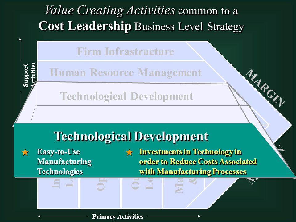 Primary Activities Support Activities Technological Development Human Resource Management Firm Infrastructure Procurement Inbound Logistics Operations Outbound Logistics Marketing & Sales Service MARGIN Technological Development Easy-to-Use Manufacturing Technologies Investments in Technology in order to Reduce Costs Associated with Manufacturing Processes Value Creating Activities common to a Cost Leadership Business Level Strategy Value Creating Activities common to a Cost Leadership Business Level Strategy