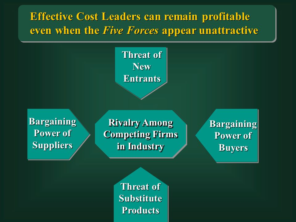 Threat of New Entrants Bargaining Power of Suppliers Threat of Substitute Products Effective Cost Leaders can remain profitable even when the Five Forces appear unattractive Rivalry Among Competing Firms in Industry Bargaining Power of Buyers