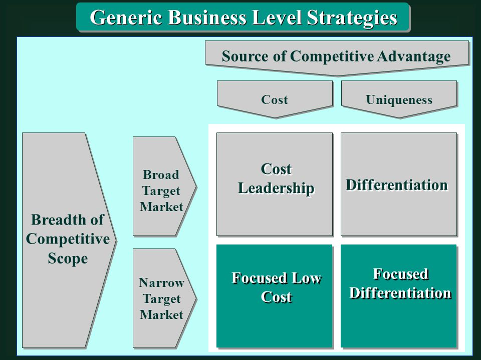 Breadth of Competitive Scope Source of Competitive Advantage Broad Target Market Narrow Target Market Cost Leadership Cost Leadership Differentiation