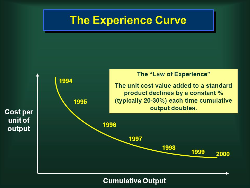 The Experience Curve The Law of Experience The unit cost value added to a standard product declines by a constant % (typically 20-30%) each time cumulative output doubles.