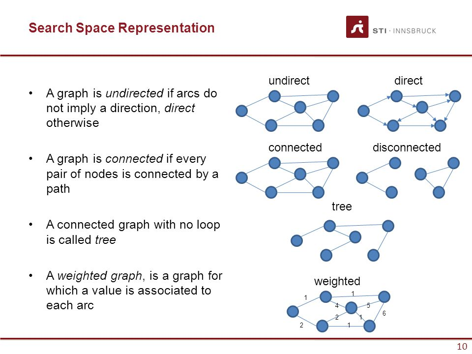10 Search Space Representation A graph is undirected if arcs do not imply a direction, direct otherwise A graph is connected if every pair of nodes is