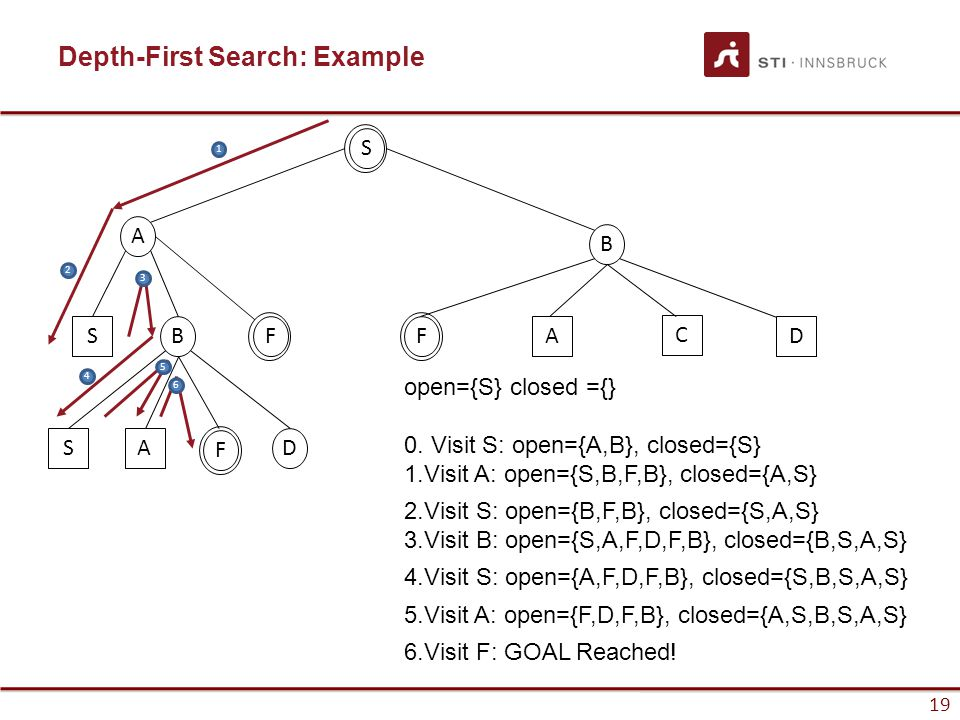 19 Depth-First Search: Example S A B SB SAD FF 1 2 3 4 5 6 A C D F open={S} closed ={} 0. Visit S: open={A,B}, closed={S} 1.Visit A: open={S,B,F,B}, c