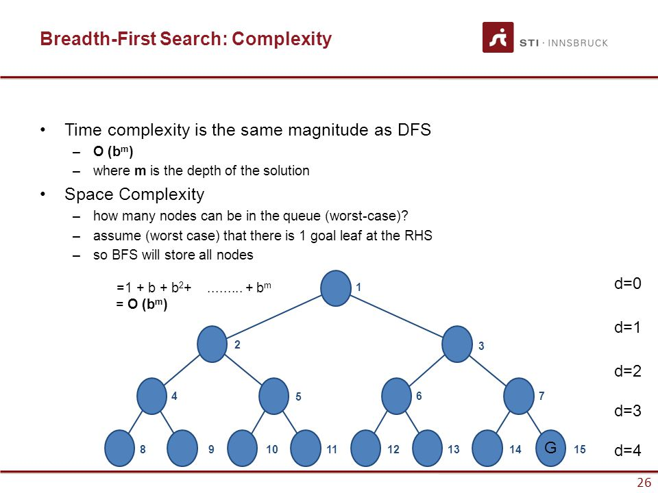 26 Breadth-First Search: Complexity Time complexity is the same magnitude as DFS –O (b m ) –where m is the depth of the solution Space Complexity –how