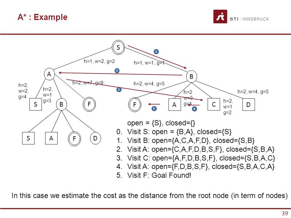 39 A* : Example 39 S A B SB SAD FF 1 2 3 open = {S}, closed={} 0.Visit S: open = {B,A}, closed={S} 1.Visit B: open={A,C,A,F,D}, closed={S,B} 2.Visit A: open={C,A,F,D,B,S,F}, closed={S,B,A} 3.Visit C: open={A,F,D,B,S,F}, closed={S,B,A,C} 4.Visit A: open={F,D,B,S,F}, closed={S,B,A,C,A} 5.Visit F: Goal Found.