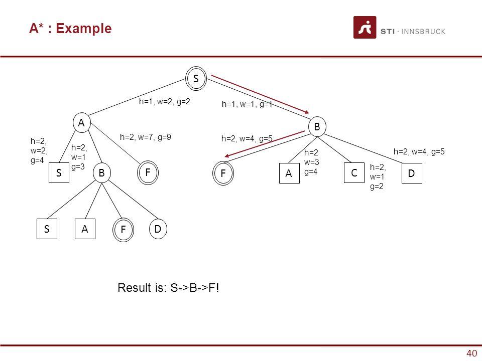 40 A* : Example 40 S A B SB SAD FF A C D F h=2, w=1 g=3 h=2, w=2, g=4 h=1, w=2, g=2 h=1, w=1, g=1 h=2, w=4, g=5 h=2, w=7, g=9 h=2, w=1 g=2 h=2 w=3 g=4 h=2, w=4, g=5 Result is: S->B->F!