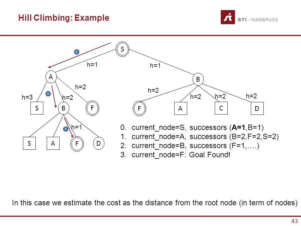 43 Hill Climbing: Example 43 S A B SB SAD FF 1 2 3 0.current_node=S, successors (A=1,B=1) 1.current_node=A, successors (B=2,F=2,S=2) 2.current_node=B,