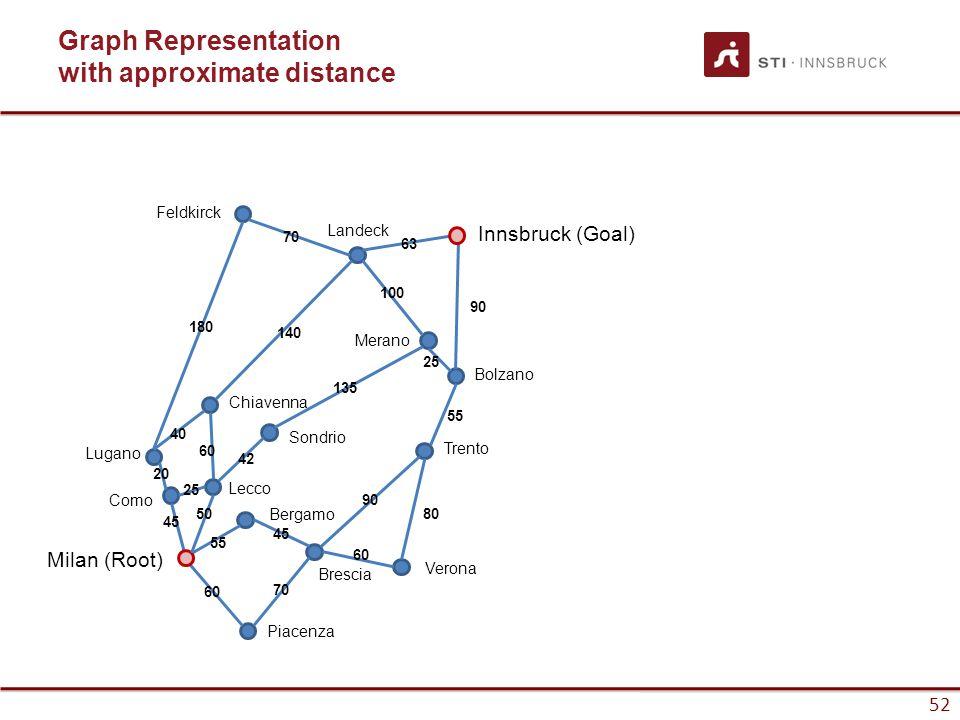 52 Graph Representation with approximate distance Innsbruck (Goal) Milan (Root) Piacenza Verona Bolzano Trento Merano Landeck Sondrio Bergamo Brescia Lecco Como Lugano Chiavenna Feldkirck 60 50 45 55 20 180 40 140 63 42 135 100 25 90 55 90 80 60 70 45 70 25 60