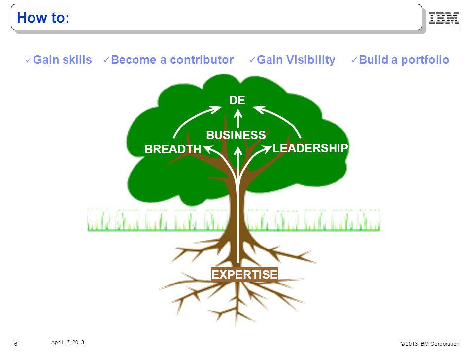 © 2013 IBM Corporation April 17, 2013 6 How to: Build a portfolio Become a contributor Gain skills Gain Visibility BREADTH LEADERSHIP DE EXPERTISE BUSINESS