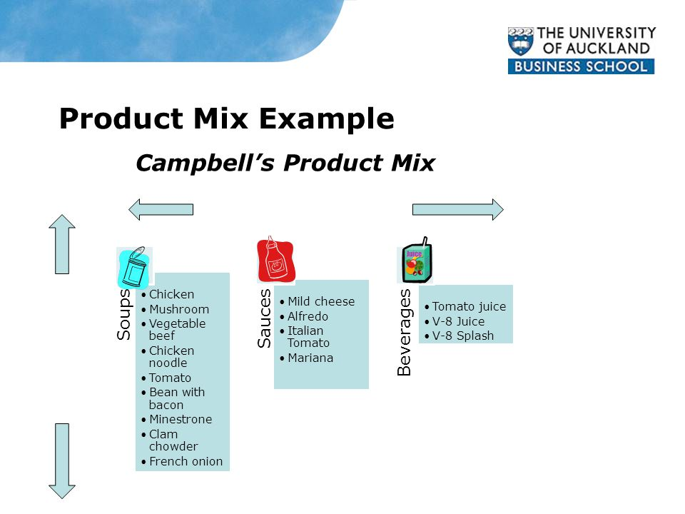 Product Mix Example Campbell's Product Mix Soups Chicken Mushroom Vegetable beef Chicken noodle Tomato Bean with bacon Minestrone Clam chowder French onion Sauces Mild cheese Alfredo Italian Tomato Mariana Beverages Tomato juice V-8 Juice V-8 Splash