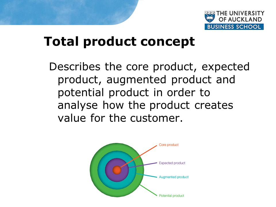 Total product concept Describes the core product, expected product, augmented product and potential product in order to analyse how the product creates value for the customer.
