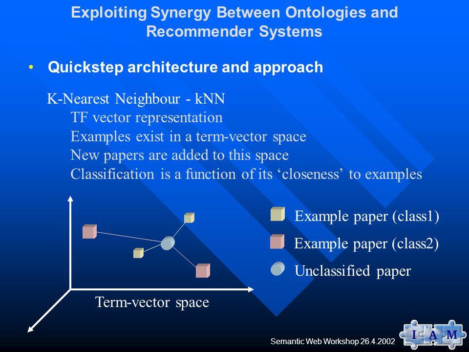 Quickstep architecture and approach Exploiting Synergy Between Ontologies and Recommender Systems K-Nearest Neighbour - kNN TF vector representation Examples exist in a term-vector space New papers are added to this space Classification is a function of its 'closeness' to examples Term-vector space Example paper (class1) Unclassified paper Example paper (class2) Semantic Web Workshop 26.4.2002