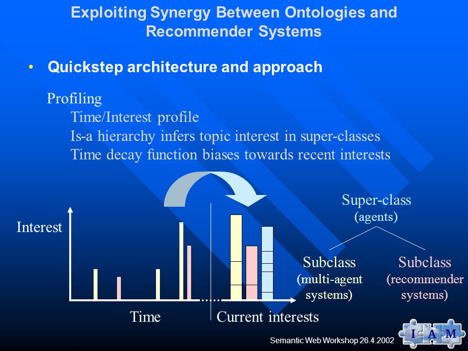 Quickstep architecture and approach Exploiting Synergy Between Ontologies and Recommender Systems Profiling Time/Interest profile Is-a hierarchy infers topic interest in super-classes Time decay function biases towards recent interests Time Interest Current interests Subclass (multi-agent systems) Subclass (recommender systems) Super-class (agents) Semantic Web Workshop 26.4.2002