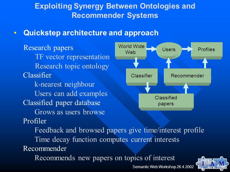 Quickstep architecture and approach Exploiting Synergy Between Ontologies and Recommender Systems Classifier k-nearest neighbour Users can add examples Classified paper database Grows as users browse Profiler Feedback and browsed papers give time/interest profile Time decay function computes current interests Recommender Recommends new papers on topics of interest World Wide Web ProfilesUsers ClassifierRecommender Classified papers Semantic Web Workshop 26.4.2002 Research papers TF vector representation Research topic ontology