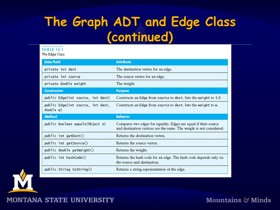 The Graph ADT and Edge Class (continued)