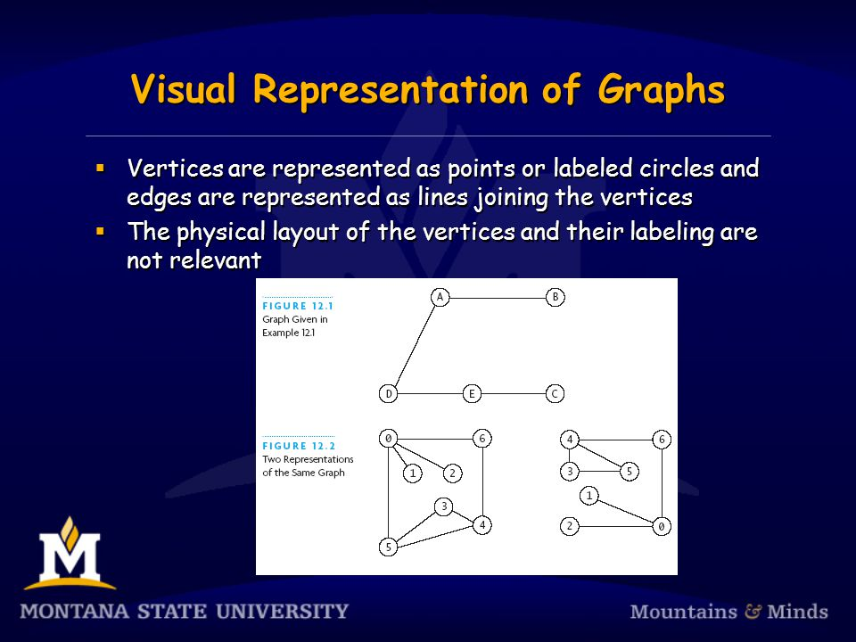 Chapter Review  A graph consists of a set of vertices and a set of edges  In an undirected graph, if (u,v) is an edge, then there is a path from vertex u to vertex v, and vice versa  In a directed graph, if (u,v) is an edge, then (v,u) is not necessarily an edge  If there is an edge from one vertex to another, then the second vertex is adjacent to the first  A graph is considered connected if there is a patch from each vertex to every other vertex  A graph consists of a set of vertices and a set of edges  In an undirected graph, if (u,v) is an edge, then there is a path from vertex u to vertex v, and vice versa  In a directed graph, if (u,v) is an edge, then (v,u) is not necessarily an edge  If there is an edge from one vertex to another, then the second vertex is adjacent to the first  A graph is considered connected if there is a patch from each vertex to every other vertex