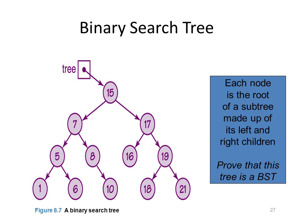 Binary Search Tree 27 Figure 8.7 A binary search tree Each node is the root of a subtree made up of its left and right children Prove that this tree i