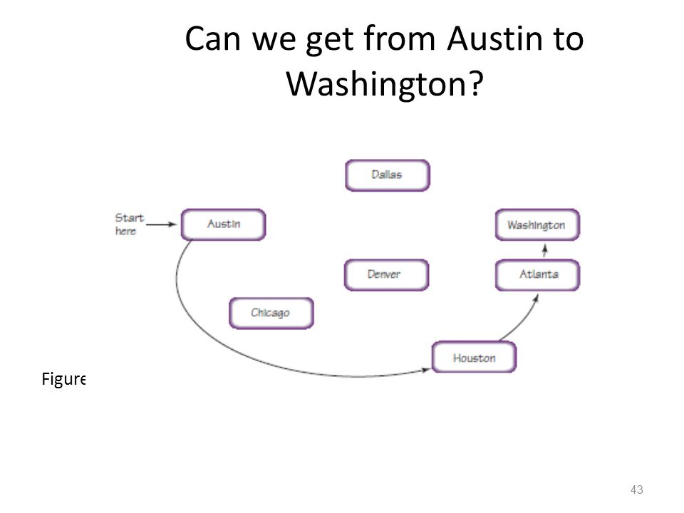 Can we get from Austin to Washington? Figure 8.12, The depth-first search 43