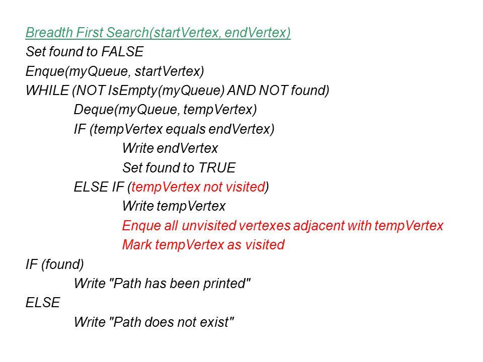 Breadth First Search(startVertex, endVertex) Set found to FALSE Enque(myQueue, startVertex) WHILE (NOT IsEmpty(myQueue) AND NOT found) Deque(myQueue,