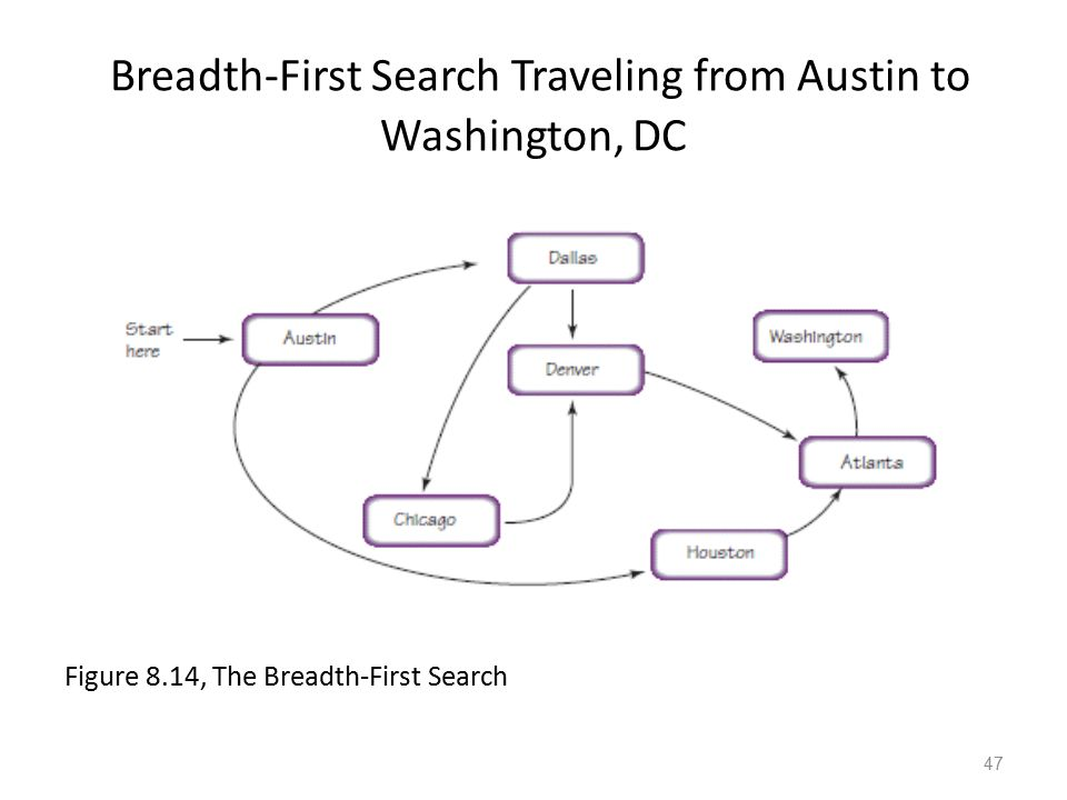 Breadth-First Search Traveling from Austin to Washington, DC Figure 8.14, The Breadth-First Search 47