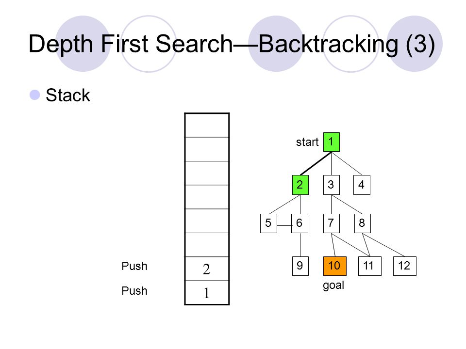 Depth First Search—Backtracking (3) Stack 1 234 5687 9101211 start goal 2 1 Push