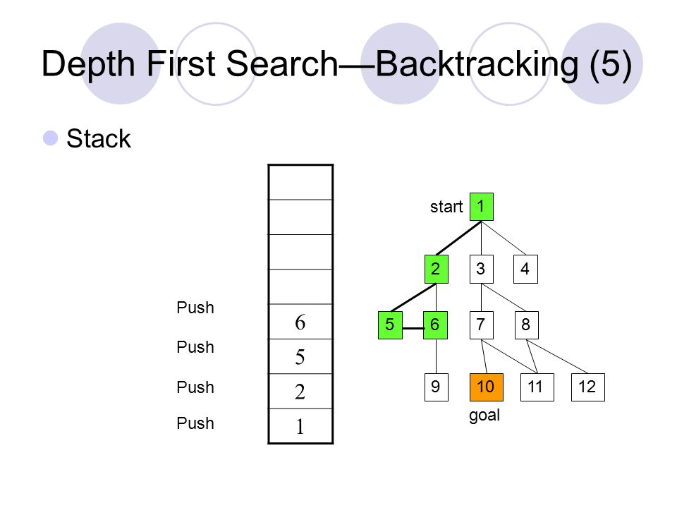 Depth First Search—Backtracking (5) Stack 1 234 5687 9101211 start goal 6 5 2 1 Push